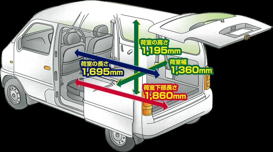車両の種類